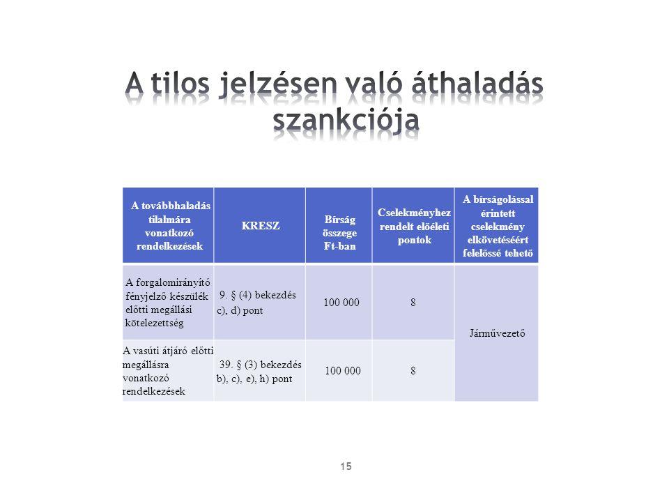 15 A továbbhaladás tilalmára vonatkozó rendelkezések KRESZ Bírság összege Ft-ban Cselekményhez rendelt előéleti pontok A bírságolással érintett cselek