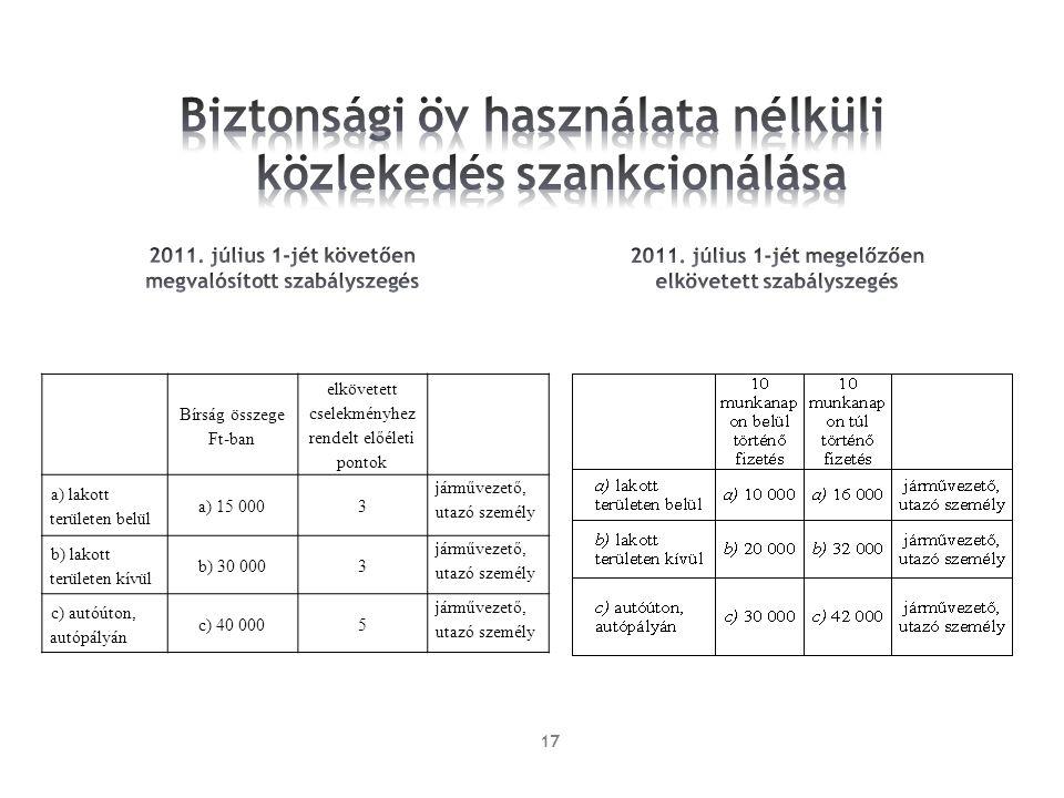 17 Bírság összege Ft-ban elkövetett cselekményhez rendelt előéleti pontok a) lakott területen belül a) 15 0003 járművezető, utazó személy b) lakott te