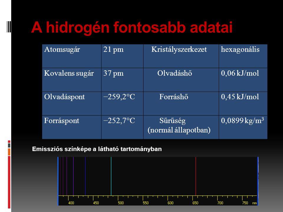 A hidrogén fontosabb adatai Atomsugár21 pm Kristályszerkezethexagonális Kovalens sugár37 pm Olvadáshő0,06 kJ/mol Olvadáspont−259,2°C Forráshő0,45 kJ/m