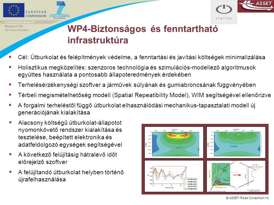 © ASSET-Road Consortium 14 WP4-Biztonságos és fenntartható infrastruktúra  Cél: Útburkolat és felépítmények védelme, a fenntartási és javítási költsé