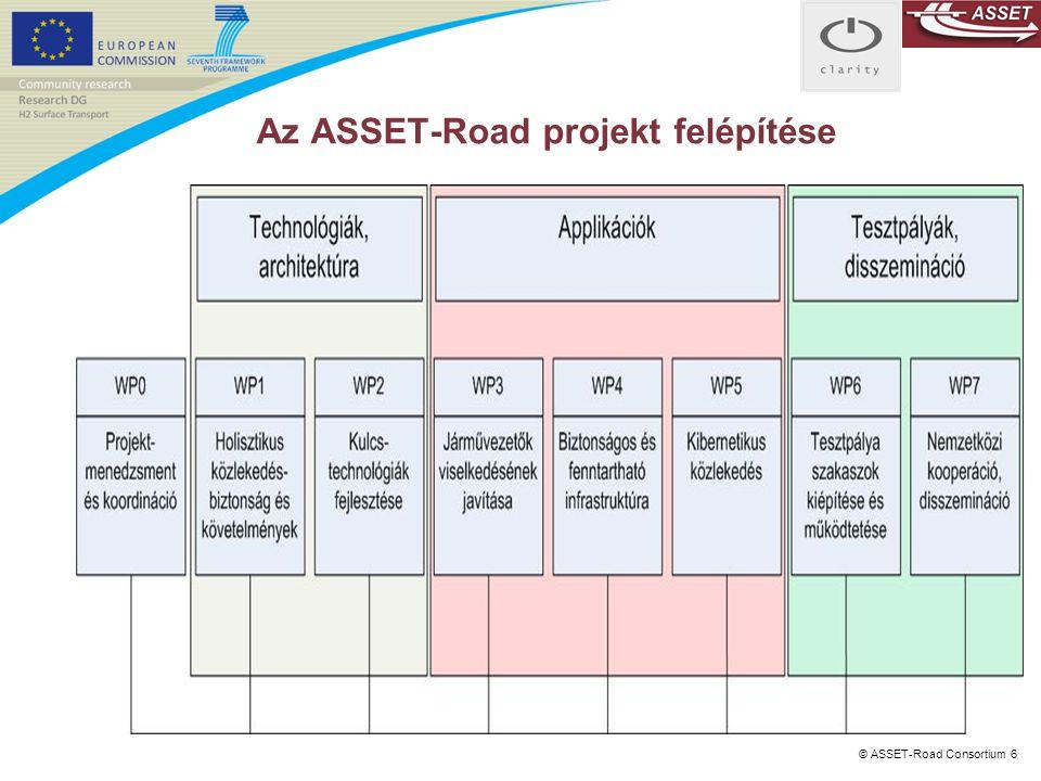 © ASSET-Road Consortium 6 Az ASSET-Road projekt felépítése