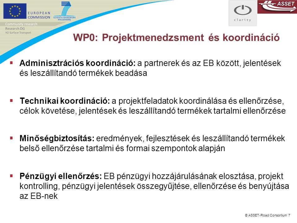 © ASSET-Road Consortium 7 WP0: Projektmenedzsment és koordináció  Adminisztrációs koordináció: a partnerek és az EB között, jelentések és leszállítan