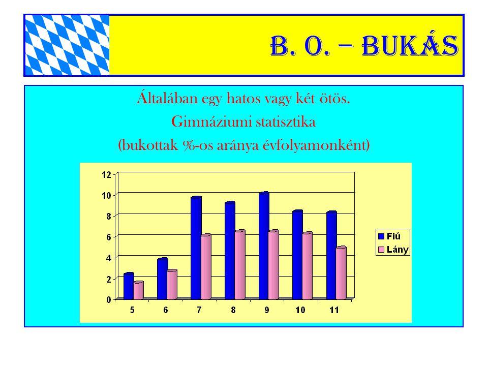 B. o. – Bukás Általában egy hatos vagy két ötös. Gimnáziumi statisztika (bukottak %-os aránya évfolyamonként)