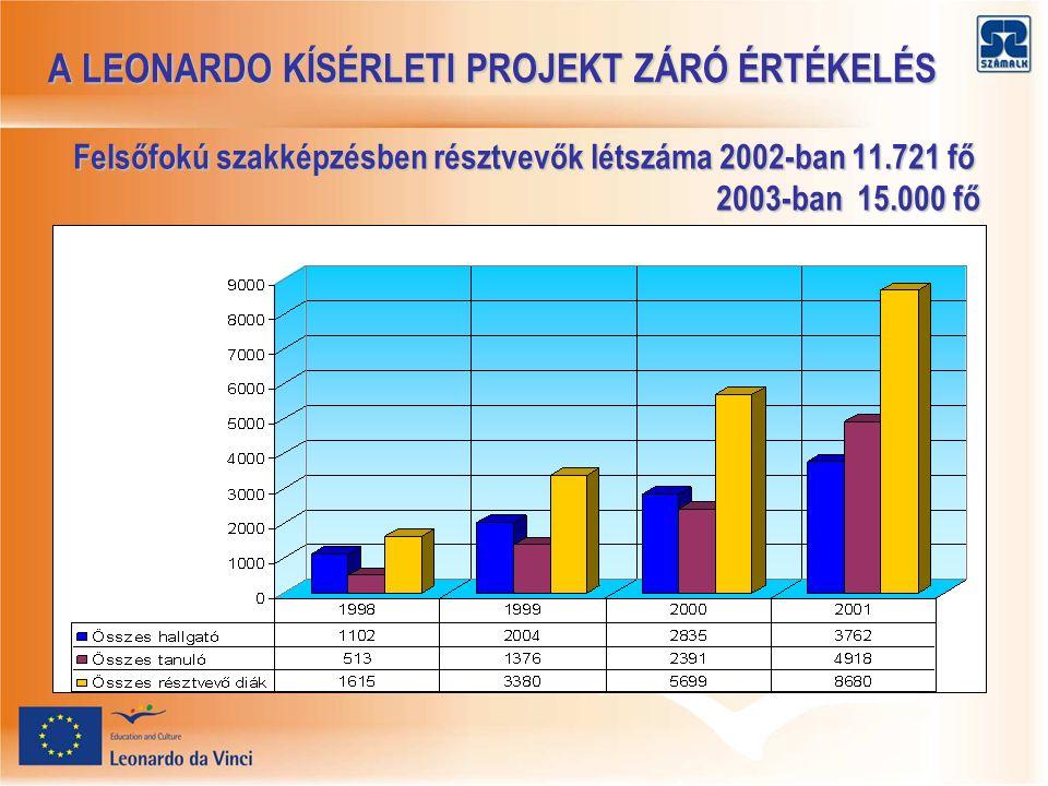 A LEONARDO KÍSÉRLETI PROJEKT ZÁRÓ ÉRTÉKELÉS A LEONARDO KÍSÉRLETI PROJEKT ZÁRÓ ÉRTÉKELÉS Felsőfokú szakképzésben résztvevők létszáma 2002-ban 11.721 fő 2003-ban 15.000 fő 2003-ban 15.000 fő