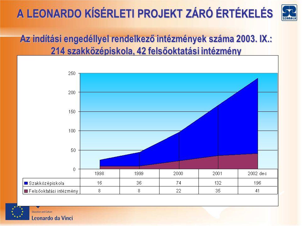 A LEONARDO KÍSÉRLETI PROJEKT ZÁRÓ ÉRTÉKELÉS Az indítási engedéllyel rendelkező intézmények száma 2003.