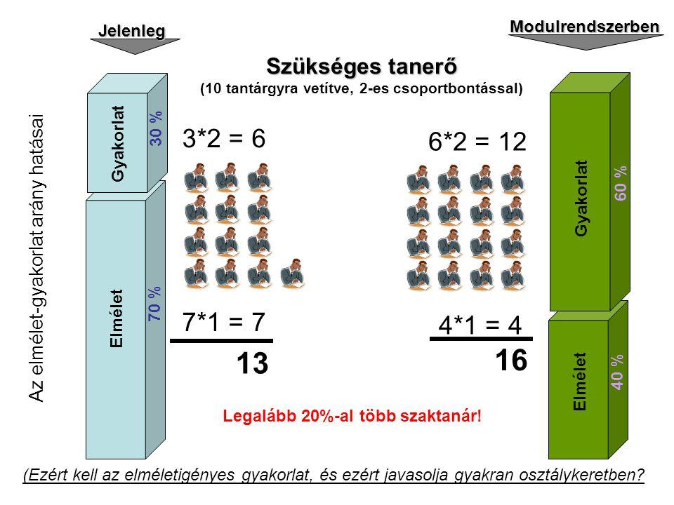 A z e l m é l e t - g y a k o r l a t a r á n y h a t á s a i Jelenleg Modulrendszerben Elmélet Gyakorlat 30 % 70 % Elmélet Gyakorlat 60 % 40 % Szüksé