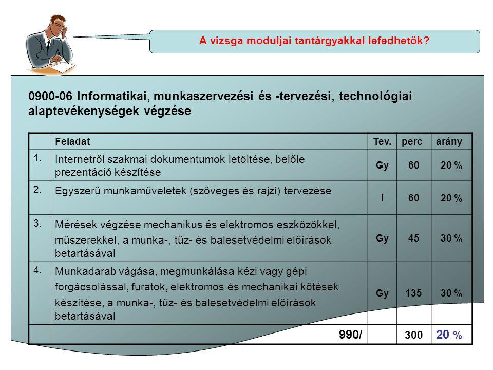 A vizsga moduljai tantárgyakkal lefedhetők? 0900-06 Informatikai, munkaszervezési és -tervezési, technológiai alaptevékenységek végzése FeladatTev.per