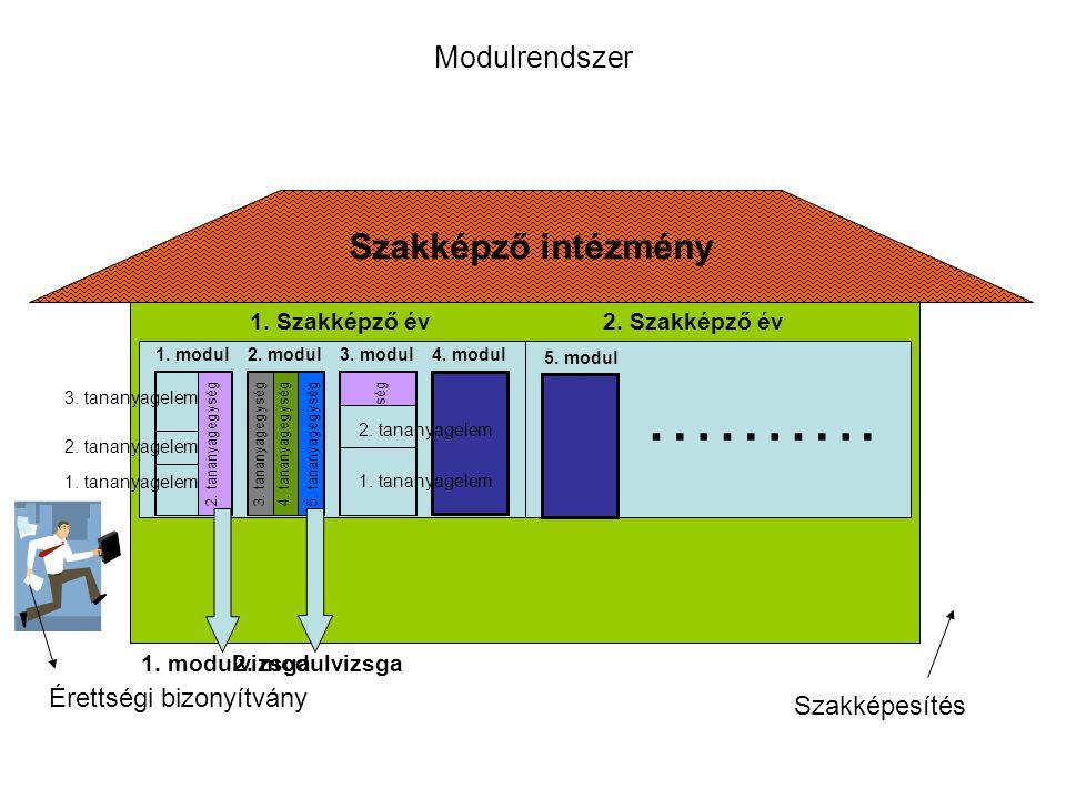 Szakképző intézmény Modulrendszer Érettségi bizonyítvány 1. modul2. modul3. modul4. modul 1. t a n a n y a g e g y s é g 2. t a n a n y a g e g y s é