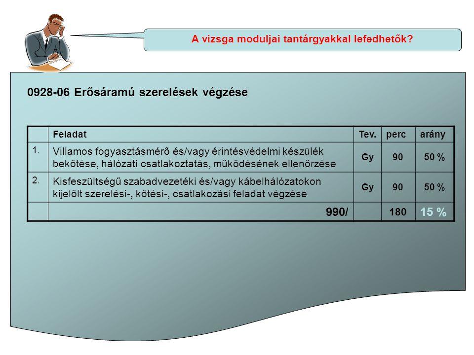 A vizsga moduljai tantárgyakkal lefedhetők? 0928-06 Erősáramú szerelések végzése FeladatTev.percarány 1. Villamos fogyasztásmérő és/vagy érintésvédelm
