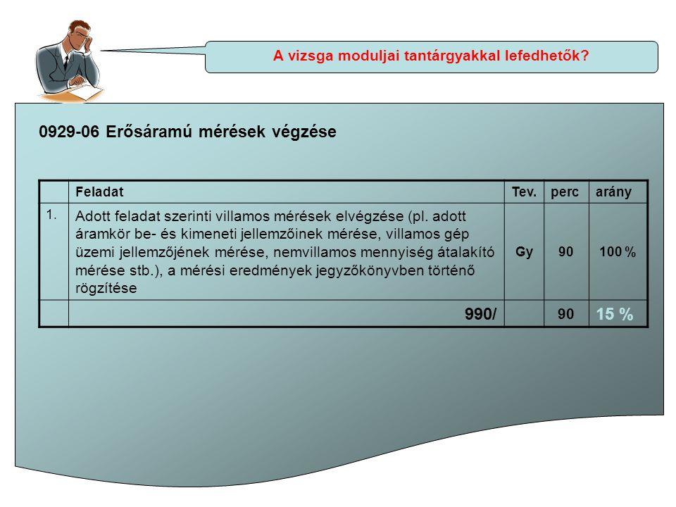 A vizsga moduljai tantárgyakkal lefedhetők? 0929-06 Erősáramú mérések végzése FeladatTev.percarány 1. Adott feladat szerinti villamos mérések elvégzés