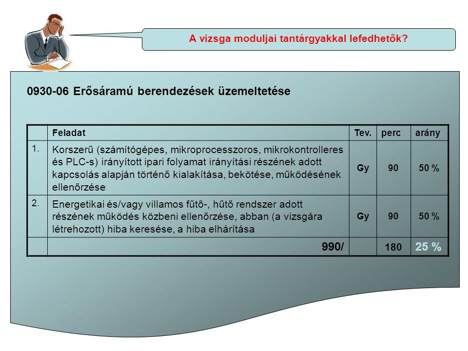 A vizsga moduljai tantárgyakkal lefedhetők? 0930-06 Erősáramú berendezések üzemeltetése FeladatTev.percarány 1. Korszerű (számítógépes, mikroprocesszo