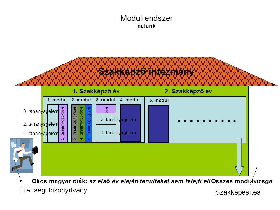 Szakképző intézmény Modulrendszer nálunk Érettségi bizonyítvány 1. modul2. modul3. modul4. modul 1. tananyagegység2. tananyagegység3. tananyagegység4.