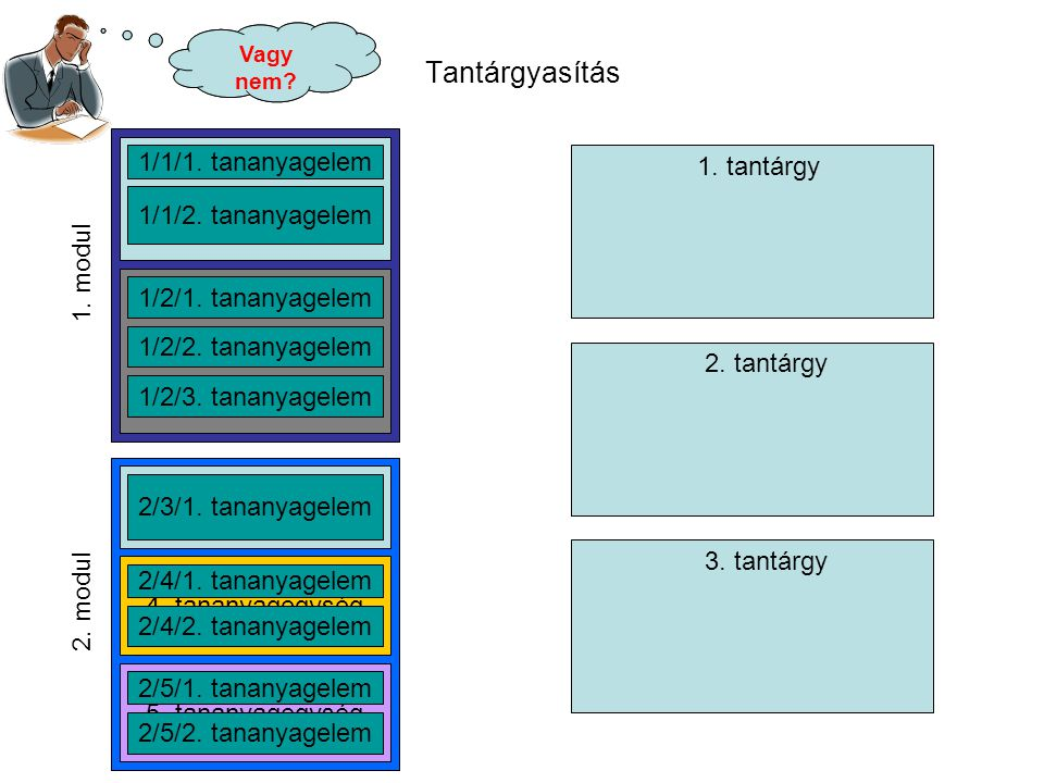 Tantárgyasítás 1. modul 1. tananyagegység 2. tananyagegység 1/1/1. tananyagelem 1/1/2. tananyagelem 1/2/1. tananyagelem 1/2/2. tananyagelem 1/2/3. tan