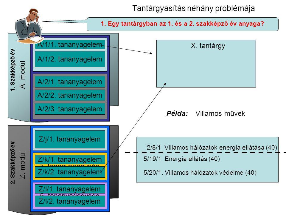 Tantárgyasítás néhány problémája A. modul 1. tananyagegység 2. tananyagegység A/1/1. tananyagelem A/1/2. tananyagelem A/2/1. tananyagelem A/2/2. tanan