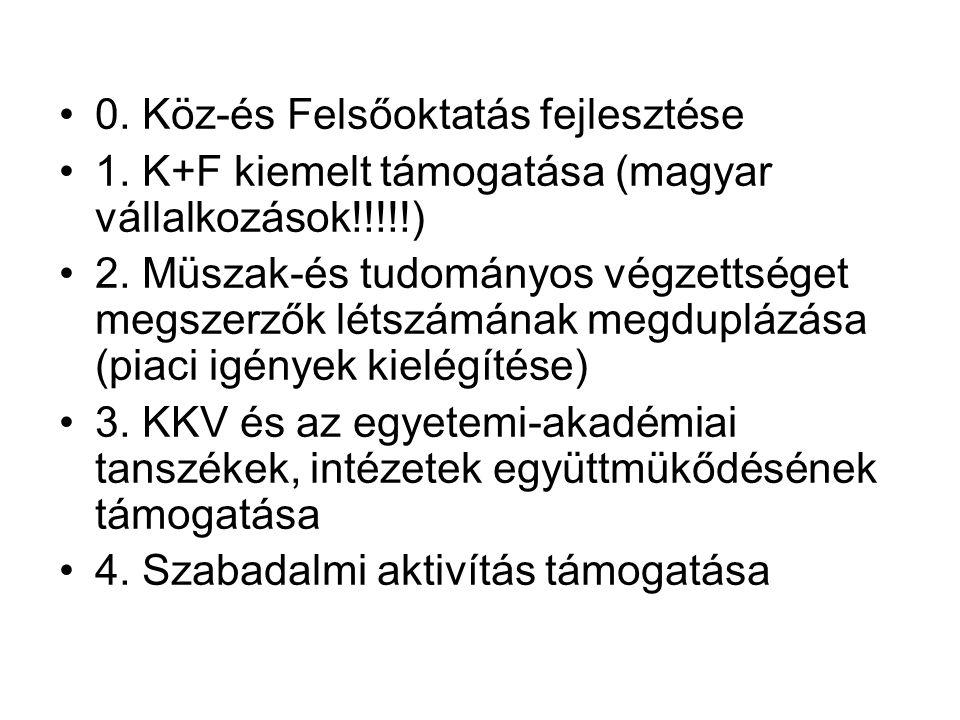 0.Köz-és Felsőoktatás fejlesztése 1. K+F kiemelt támogatása (magyar vállalkozások!!!!!) 2.