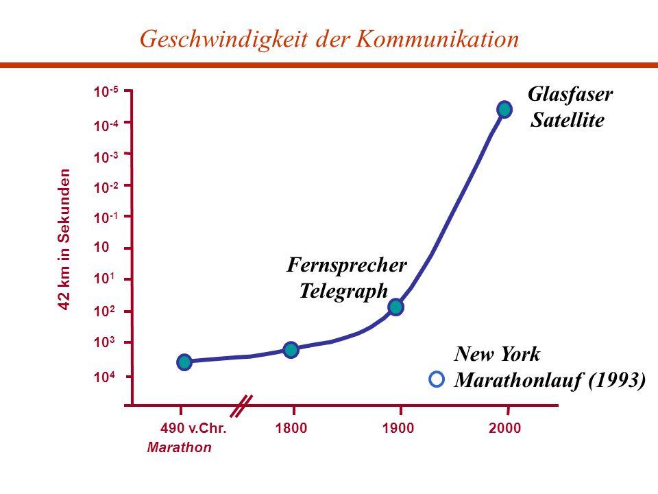 490 v.Chr.180019002000 10 4 10 3 10 2 10 1 10 10 -1 10 -2 10 -3 10 -4 10 -5 42 km in Sekunden Geschwindigkeit der Kommunikation Glasfaser Satellite Fernsprecher Telegraph Marathon New York Marathonlauf (1993)