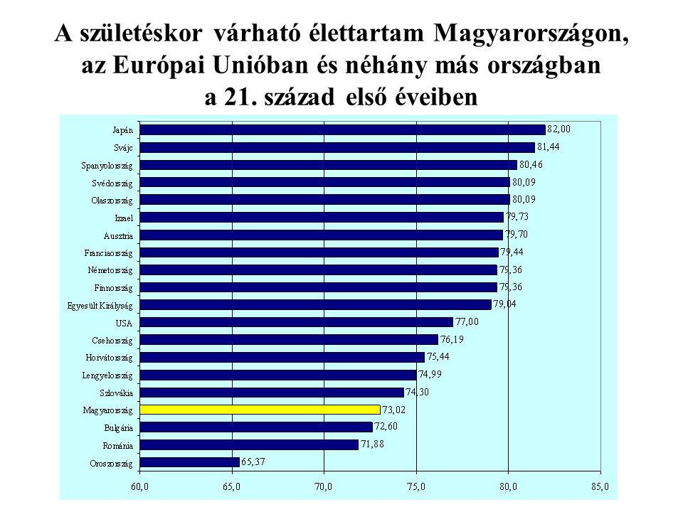 A születéskor várható élettartam Magyarországon, az Európai Unióban és néhány más országban a 21.