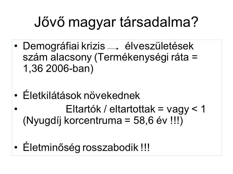 Jővő magyar társadalma.