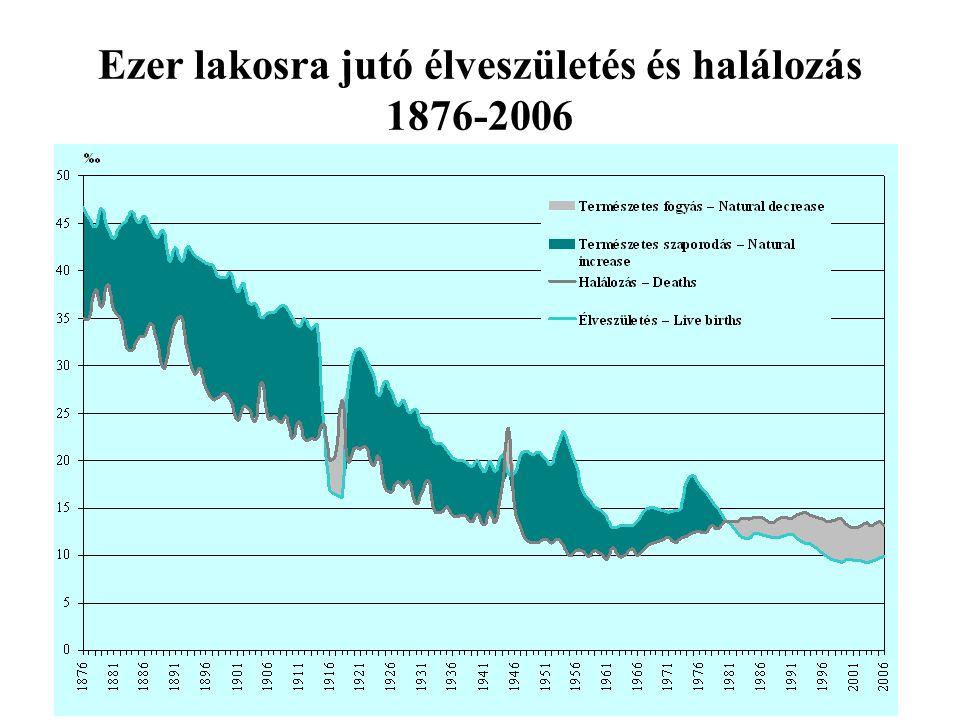 Ezer lakosra jutó élveszületés és halálozás 1876-2006
