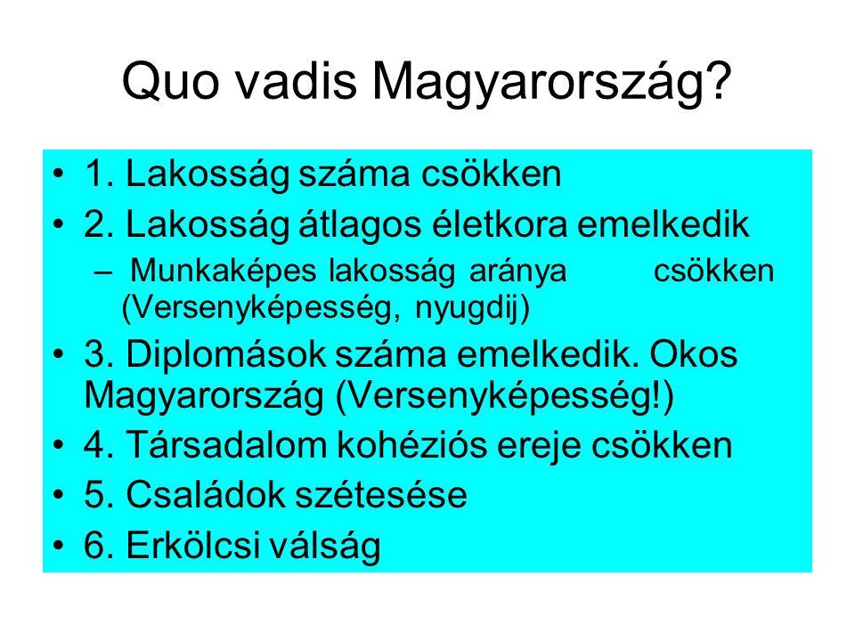 Quo vadis Magyarország.1. Lakosság száma csökken 2.