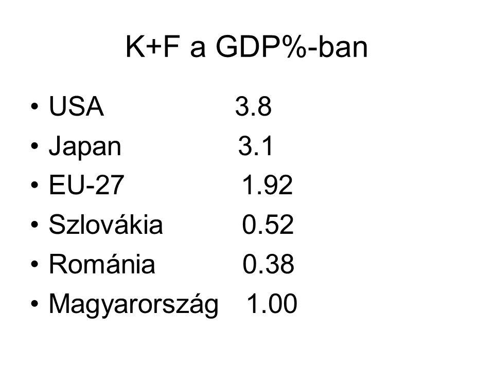 K+F a GDP%-ban USA 3.8 Japan 3.1 EU-27 1.92 Szlovákia 0.52 Románia 0.38 Magyarország 1.00