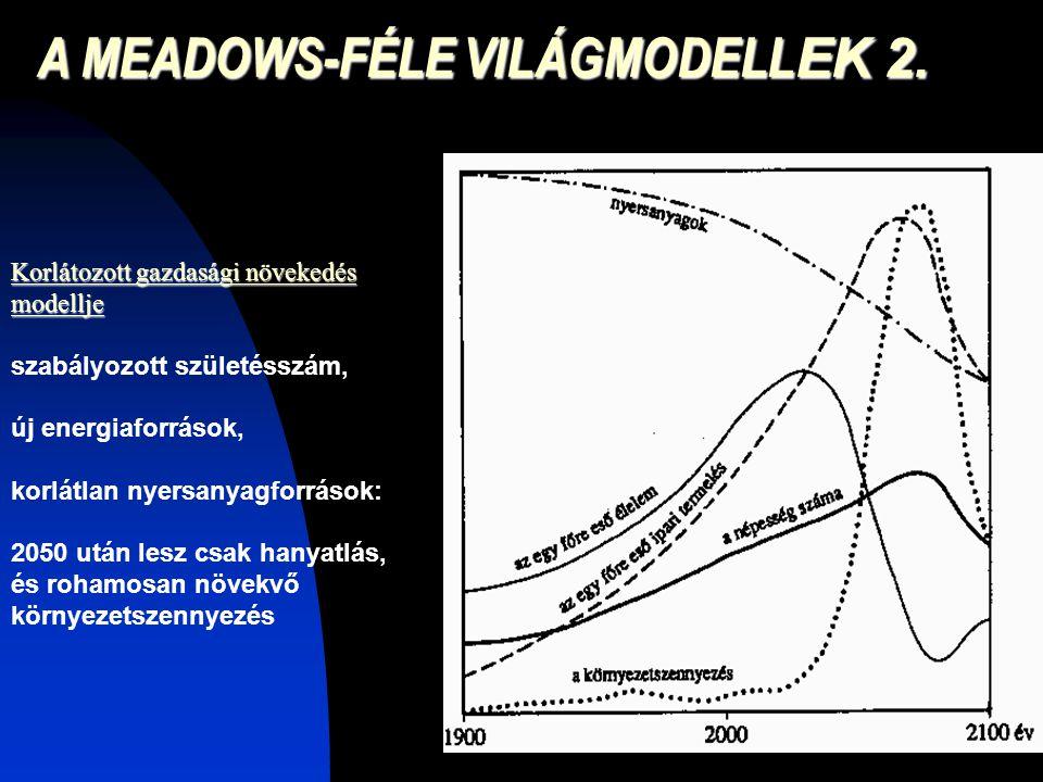 Korlátozott gazdasági növekedés modellje szabályozott születésszám, új energiaforrások, korlátlan nyersanyagforrások: 2050 után lesz csak hanyatlás, é