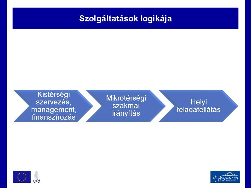 Szolgáltatások logikája Kistérségi szervezés, management, finanszírozás Mikrotérségi szakmai irányítás Helyi feladatellátás