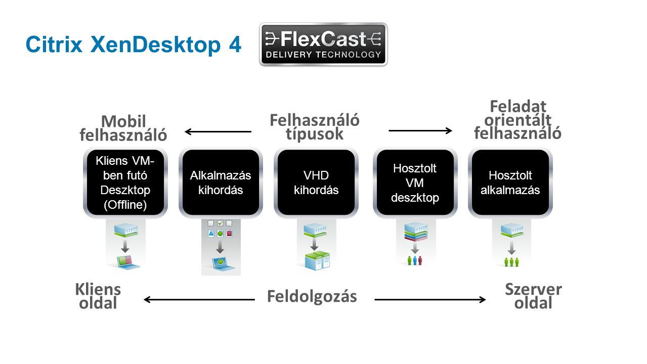Citrix XenDesktop 4 Kliens VM- ben futó Deszktop (Offline) VHD kihordás Hosztolt VM deszktop Hosztolt alkalmazás Mobil felhasználó Feladat orientált felhasználó Felhasználó típusok Alkalmazás kihordás Kliens oldal Szerver oldal Feldolgozás