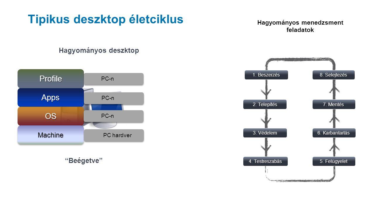 Tipikus deszktop életciklus Beégetve Hagyományos deszktop PC-n Apps OS Profile MachineMachine Hagyományos menedzsment feladatok 1.