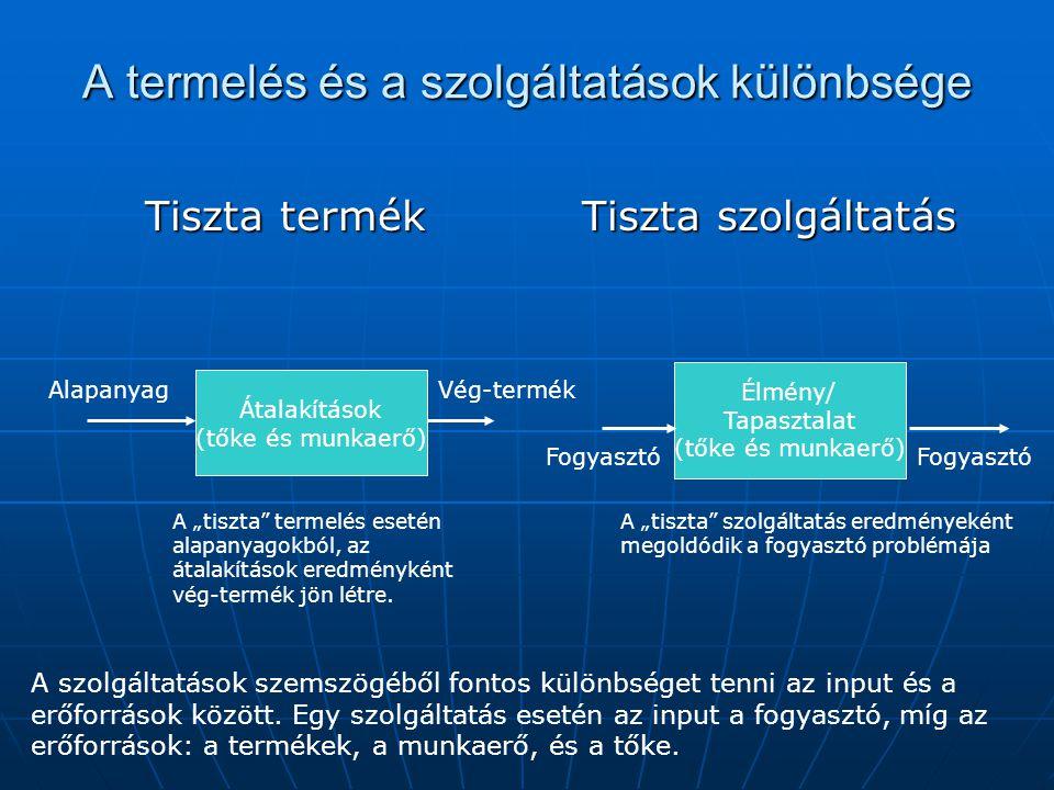 A termelés és a szolgáltatások különbsége Tiszta termék Tiszta szolgáltatás Átalakítások (tőke és munkaerő) Élmény/ Tapasztalat (tőke és munkaerő) Ala