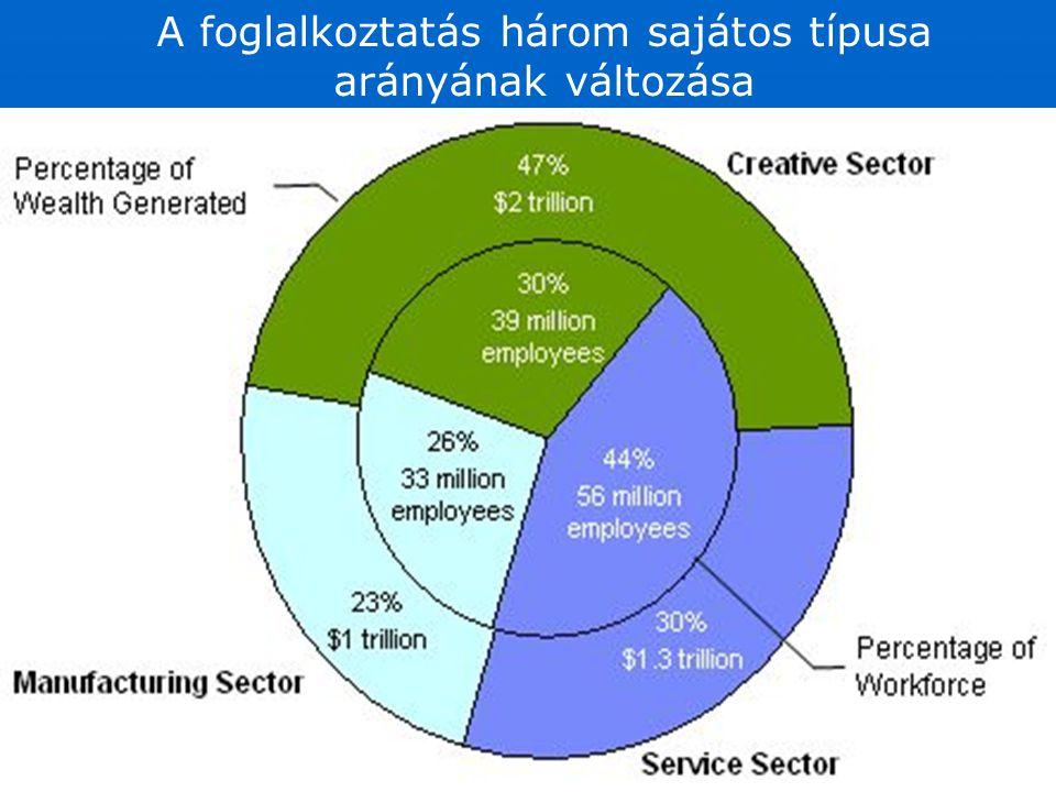 A foglalkoztatás három sajátos típusa arányának változása