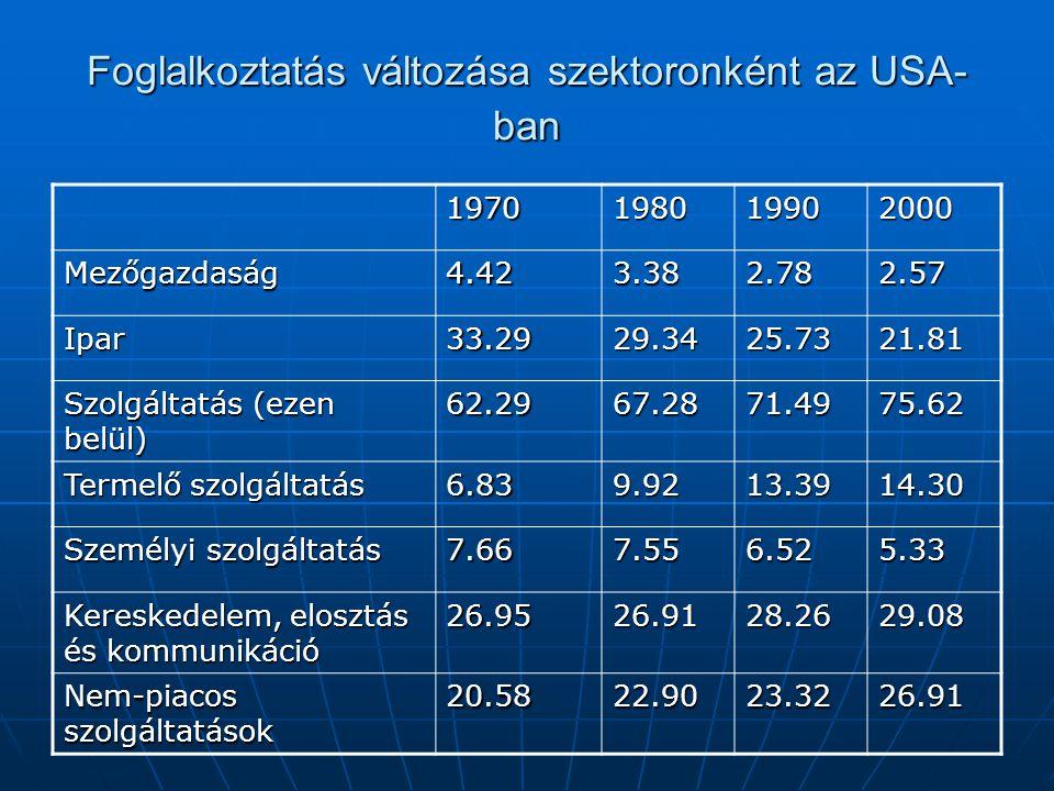 Foglalkoztatás változása szektoronként az USA- ban 1970198019902000 Mezőgazdaság4.423.382.782.57 Ipar33.2929.3425.7321.81 Szolgáltatás (ezen belül) 62