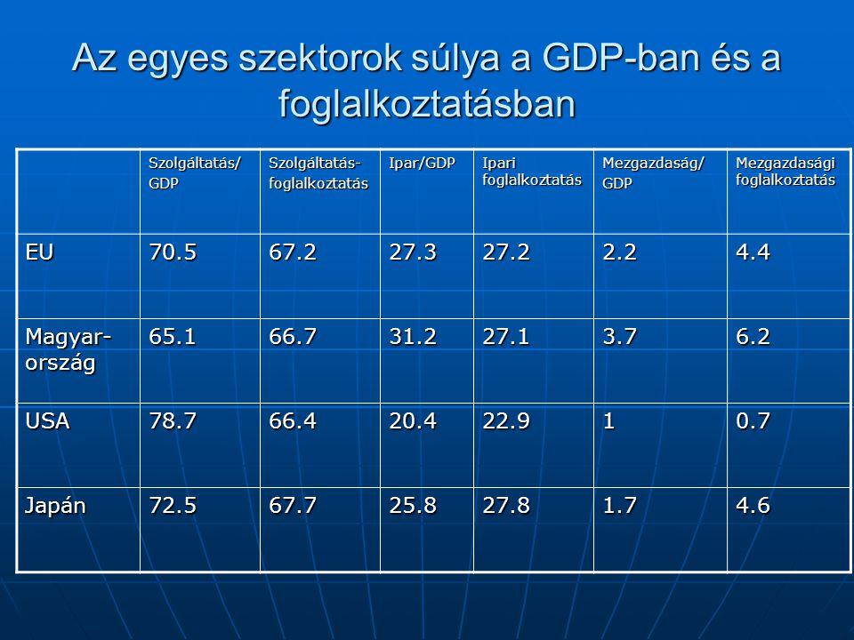 Az egyes szektorok súlya a GDP-ban és a foglalkoztatásban Szolgáltatás/GDPSzolgáltatás-foglalkoztatásIpar/GDP Ipari foglalkoztatás Mezgazdaság/GDP Mez