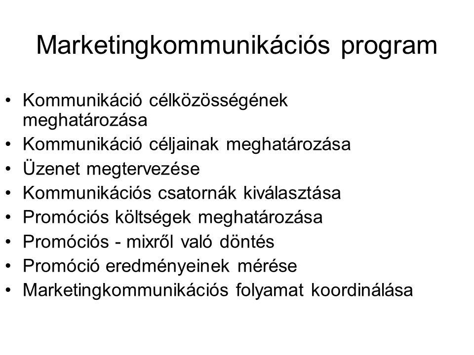Marketingkommunikációs program Kommunikáció célközösségének meghatározása Kommunikáció céljainak meghatározása Üzenet megtervezése Kommunikációs csatornák kiválasztása Promóciós költségek meghatározása Promóciós - mixről való döntés Promóció eredményeinek mérése Marketingkommunikációs folyamat koordinálása