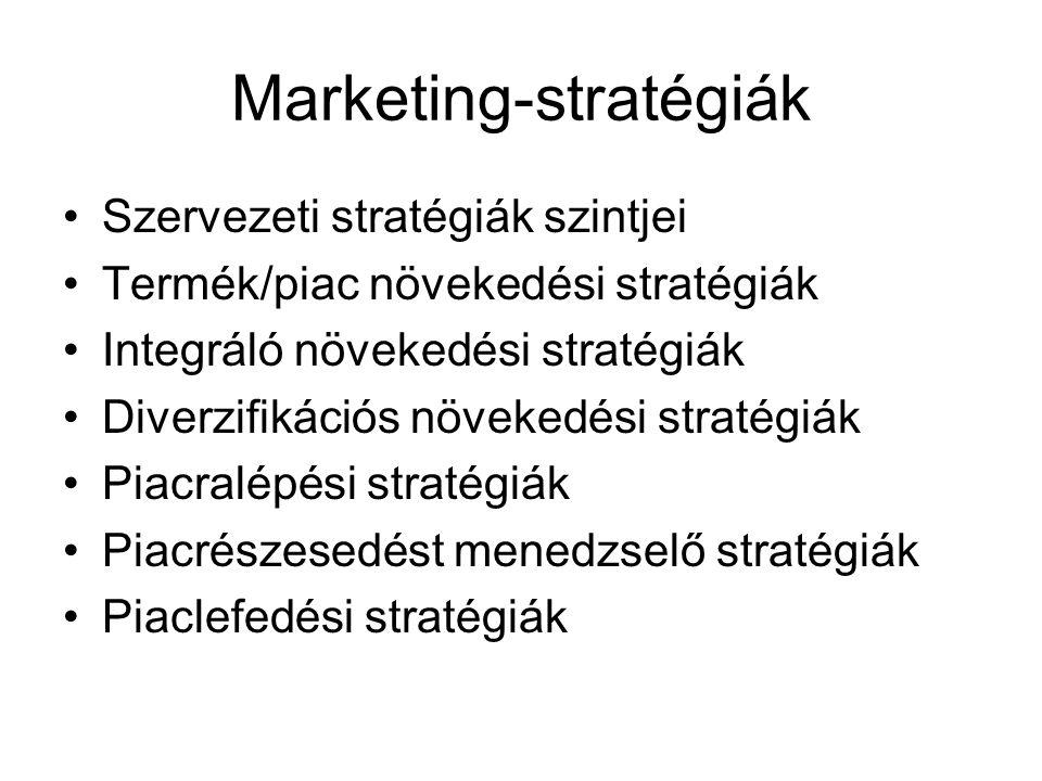 Marketing-stratégiák Szervezeti stratégiák szintjei Termék/piac növekedési stratégiák Integráló növekedési stratégiák Diverzifikációs növekedési stratégiák Piacralépési stratégiák Piacrészesedést menedzselő stratégiák Piaclefedési stratégiák