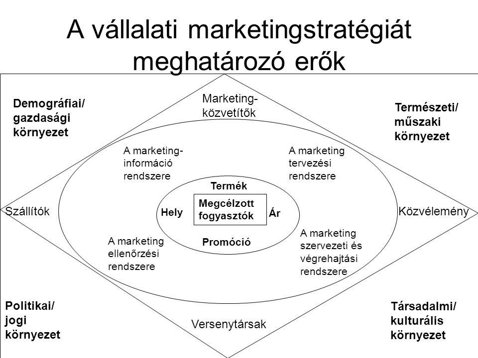 A vállalati marketingstratégiát meghatározó erők Demográfiai/ gazdasági környezet Természeti/ műszaki környezet Politikai/ jogi környezet Társadalmi/ kulturális környezet Marketing- közvetítők SzállítókKözvélemény Versenytársak Megcélzott fogyasztók Termék Hely Ár Promóció A marketing- információ rendszere A marketing tervezési rendszere A marketing ellenőrzési rendszere A marketing szervezeti és végrehajtási rendszere