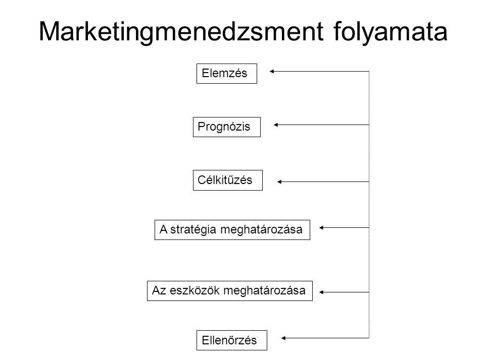Marketingmenedzsment folyamata Elemzés Prognózis Célkitűzés A stratégia meghatározása Az eszközök meghatározása Ellenőrzés