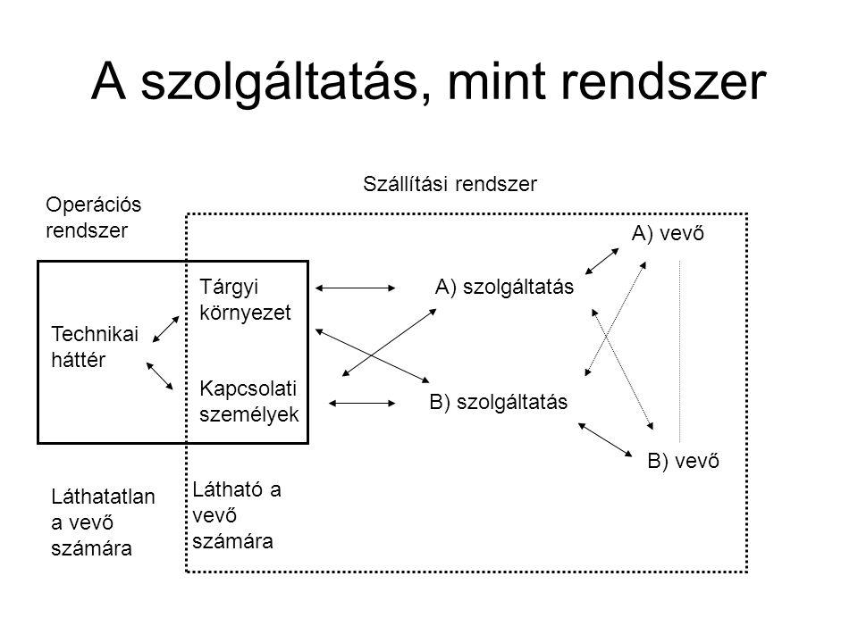 A szolgáltatás, mint rendszer Szállítási rendszer Operációs rendszer Tárgyi környezet Technikai háttér Kapcsolati személyek A) szolgáltatás B) szolgáltatás A) vevő B) vevő Láthatatlan a vevő számára Látható a vevő számára