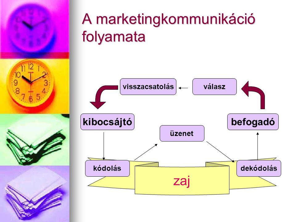 zaj A marketingkommunikáció folyamata kibocsájtó kódolás üzenet dekódolás befogadó válaszvisszacsatolás
