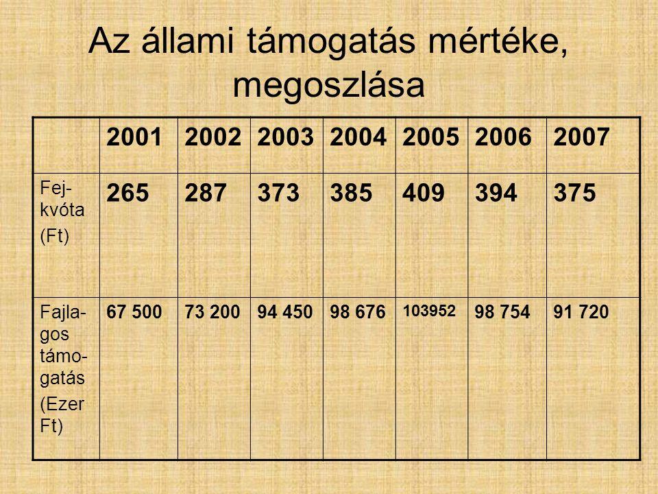 Az állami támogatás mértéke, megoszlása 2001200220032004200520062007 Fej- kvóta (Ft) 265287373385409394375 Fajla- gos támo- gatás (Ezer Ft) 67 50073 20094 45098 676 103952 98 75491 720