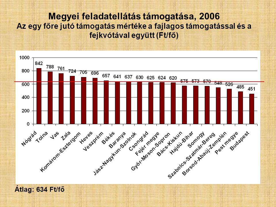 Megyei feladatellátás támogatása, 2006 Az egy főre jutó támogatás mértéke a fajlagos támogatással és a fejkvótával együtt (Ft/fő) Átlag: 634 Ft/fő