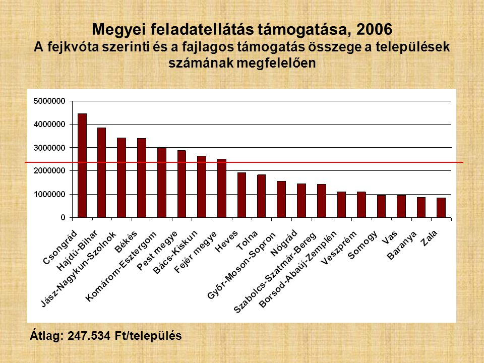 Megyei feladatellátás támogatása, 2006 A fejkvóta szerinti és a fajlagos támogatás összege a települések számának megfelelően Átlag: 247.534 Ft/település