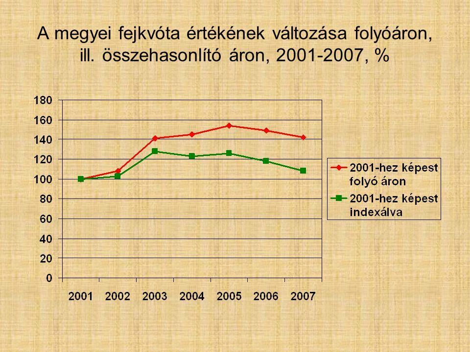 A megyei fejkvóta értékének változása folyóáron, ill. összehasonlító áron, 2001-2007, %