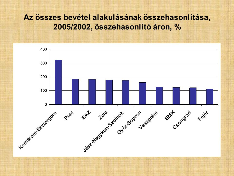 Az összes bevétel alakulásának összehasonlítása, 2005/2002, összehasonlító áron, %