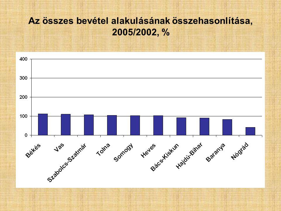 Az összes bevétel alakulásának összehasonlítása, 2005/2002, %