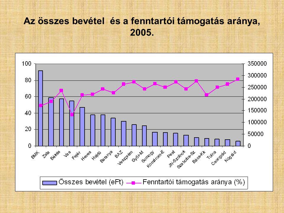 Az összes bevétel és a fenntartói támogatás aránya, 2005.