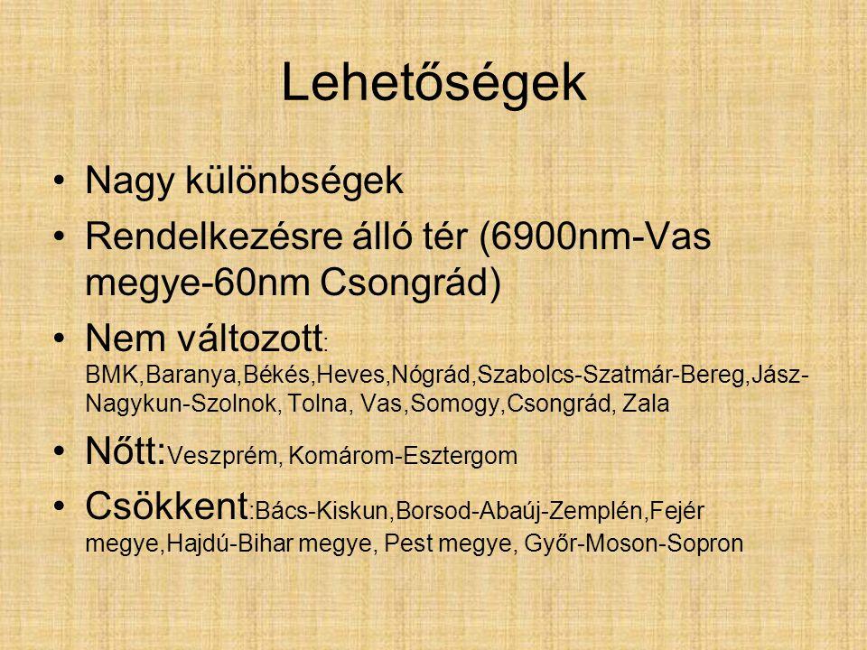 Lehetőségek Nagy különbségek Rendelkezésre álló tér (6900nm-Vas megye-60nm Csongrád) Nem változott : BMK,Baranya,Békés,Heves,Nógrád,Szabolcs-Szatmár-Bereg,Jász- Nagykun-Szolnok, Tolna, Vas,Somogy,Csongrád, Zala Nőtt: Veszprém, Komárom-Esztergom Csökkent :Bács-Kiskun,Borsod-Abaúj-Zemplén,Fejér megye,Hajdú-Bihar megye, Pest megye, Győr-Moson-Sopron