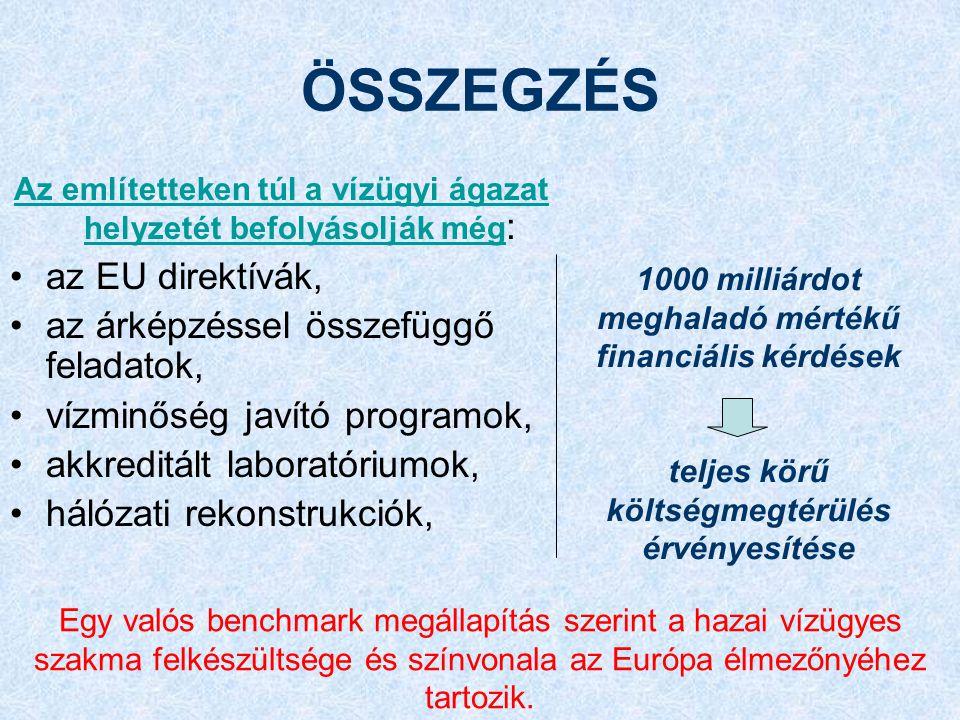 ÖSSZEGZÉS Az említetteken túl a vízügyi ágazat helyzetét befolyásolják még : az EU direktívák, az árképzéssel összefüggő feladatok, vízminőség javító programok, akkreditált laboratóriumok, hálózati rekonstrukciók, 1000 milliárdot meghaladó mértékű financiális kérdések teljes körű költségmegtérülés érvényesítése Egy valós benchmark megállapítás szerint a hazai vízügyes szakma felkészültsége és színvonala az Európa élmezőnyéhez tartozik.