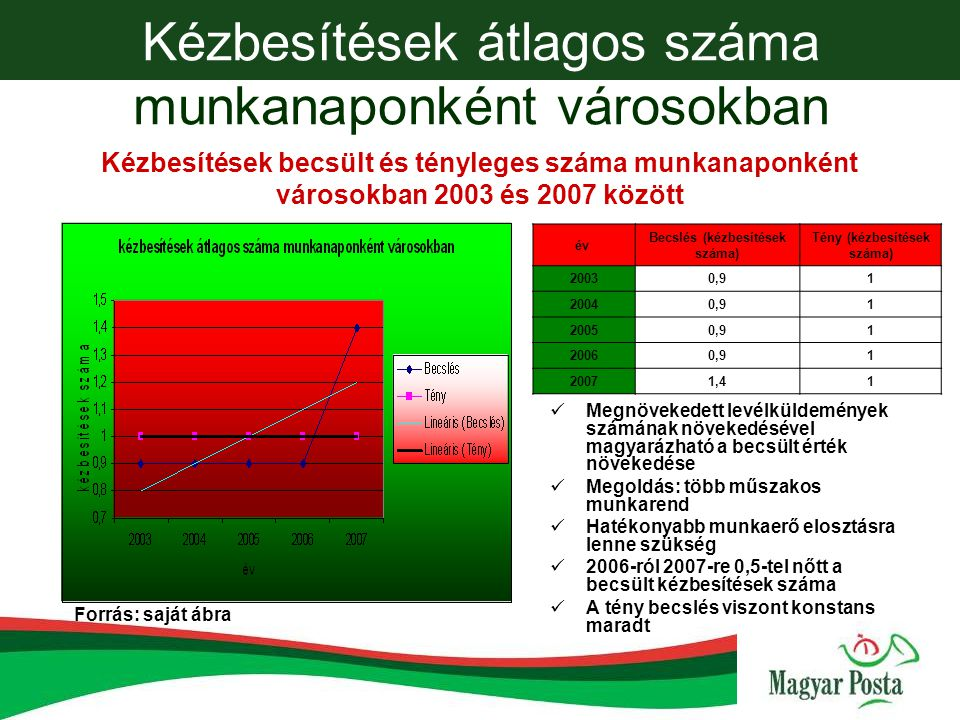 Kézbesített levélküldemények átlagos száma lakosonként Forrás: saját ábra 2005-től a tény adatok a becsült adatok felett vannak Oka: számlalevelek, céges levelek, DM levelek számának növekedése Magyar társadalomról látunk egy képet 2006-2007 között 10-15 levélküldeménnyel van több mint nemzetközi szinten év Becslés (küldeményszám) Tény (küldeményszám) 2003146,6144 2004142,2135 2005144,2145 2006152,6163 2007155,5170 Kézbesített levélküldemények becsült és tényleges száma 2003 és 2007 között