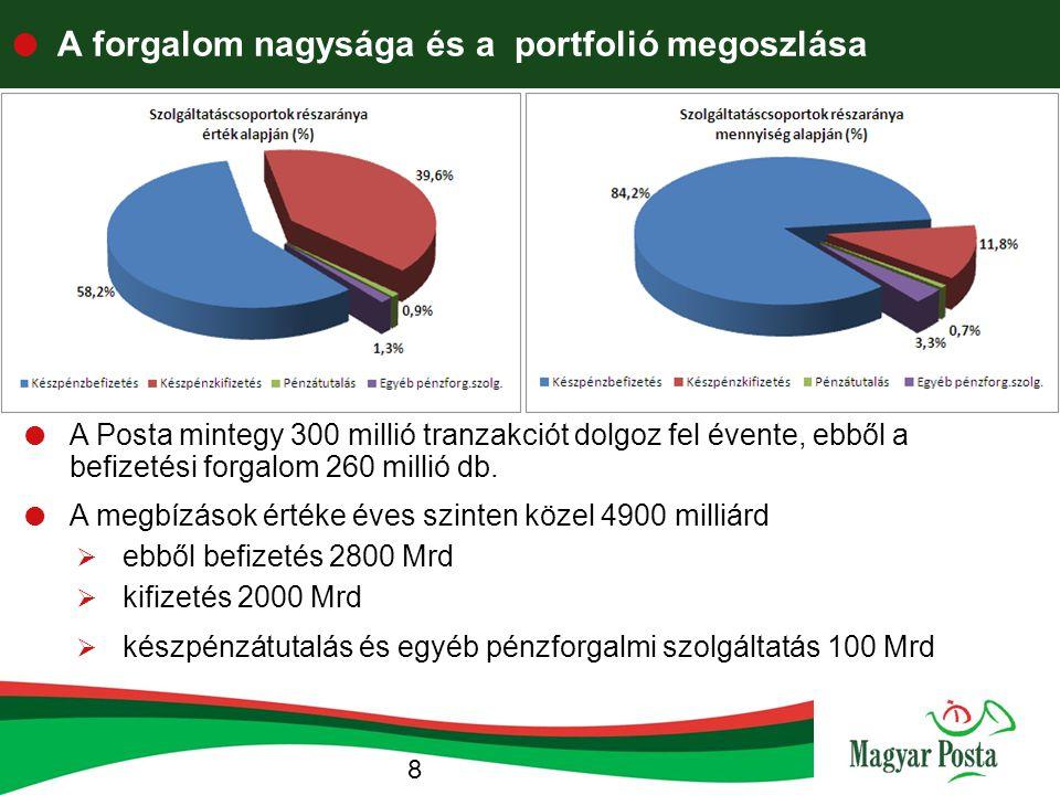  A Posta részesedése a fizetési piacon 9 2008-as MNB statisztikai adatok alapján  A belföldi fizetések piacának a hitelintézetek és a posta által nyújtott pénzügyi, pénzforgalmi szolgáltatásokat tekintjük.